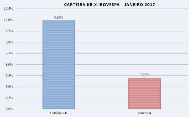 carteira-kb-x-ibov-jan-17