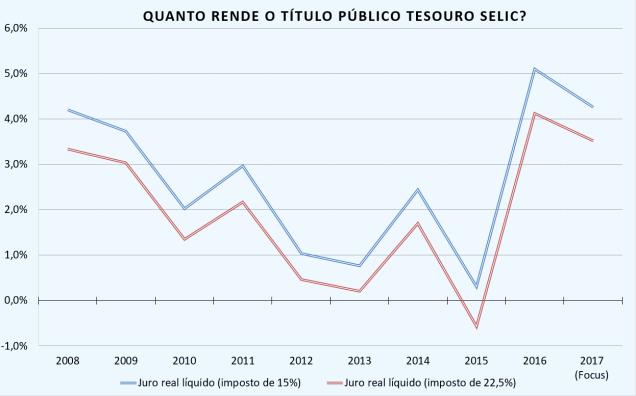 Tesouro Selic.png