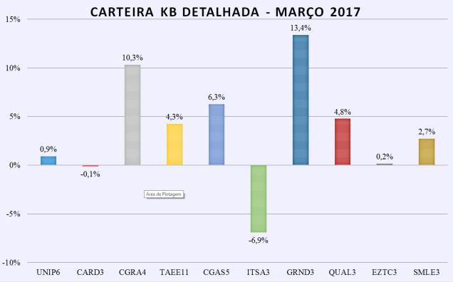 carteira kb detalhada - março 2017.png