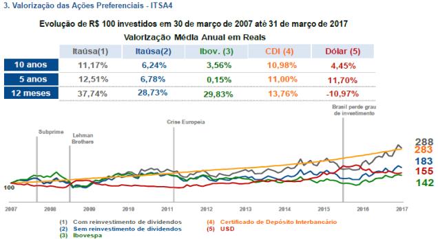 reinvestindo dividendos - itaúsa.png