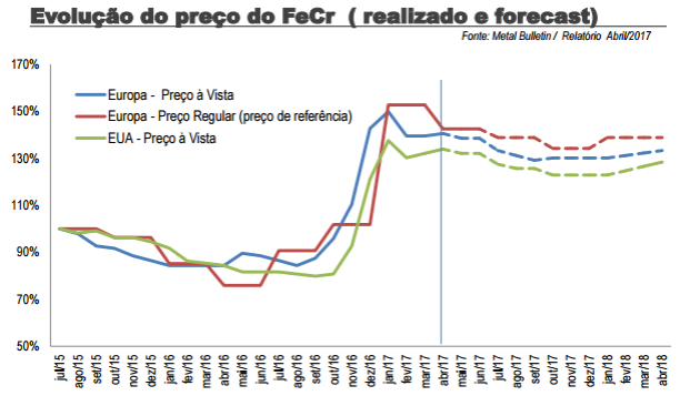 Ferbasa - FeCr