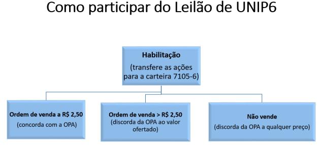 Leilão Unipar.png