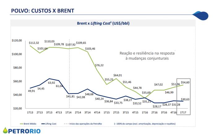 PetroRio brent x custos.png