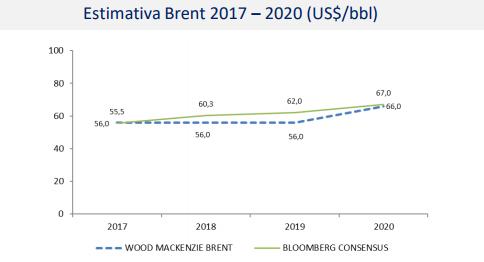 PetroRio estimativa brent