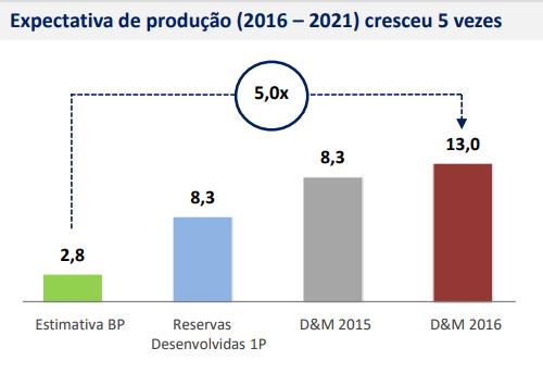 PetroRio estimativas