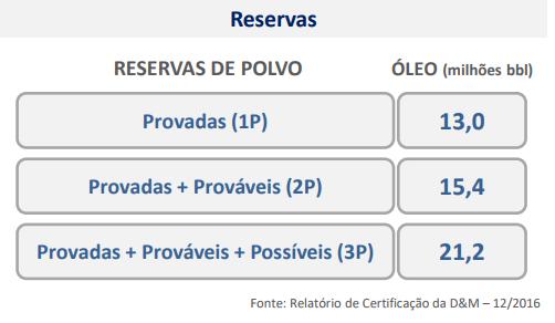 PetroRio reservas.png