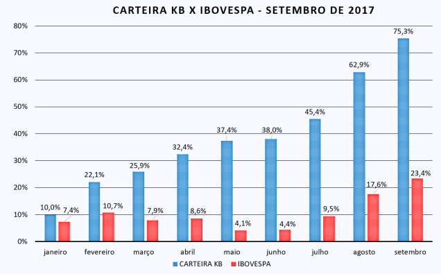 Carteira KB x Ibov - set-17