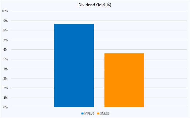 mplu3 x smls3 dividendos.png