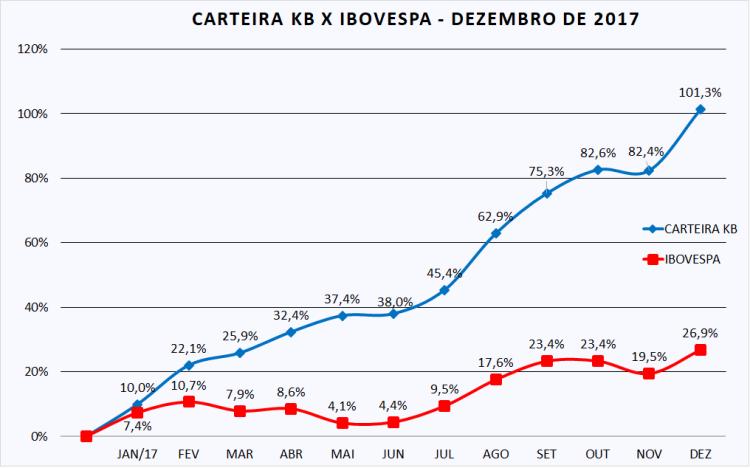 Carteira KB x Ibov - dez-17 (corrigida).png