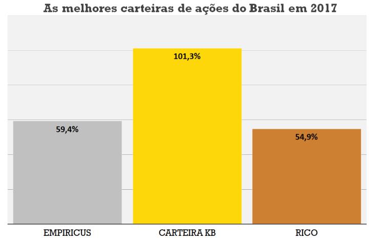 Melhores carteiras do Brasil 2017 (corrigida).png