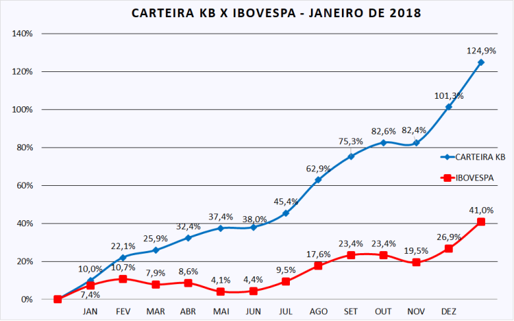 Carteira KB x Ibov - jan-18 (corrigida)