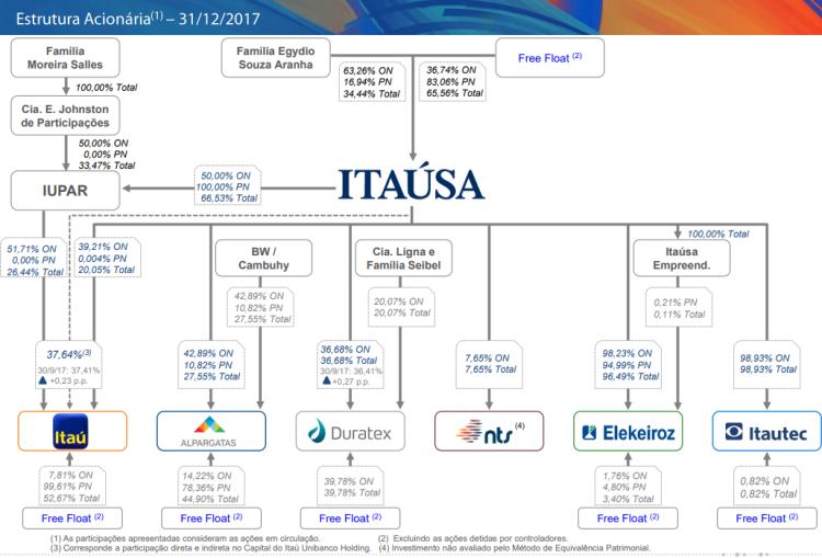 Itaúsa - estrutura acionária.png