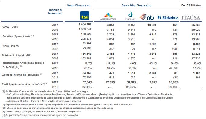 Itaúsa - participação acionária