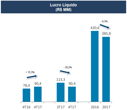 Qualicorp lucro líquido.png