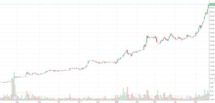 Unipar gráfico de preço 2