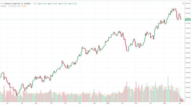 Petróleo gráfico