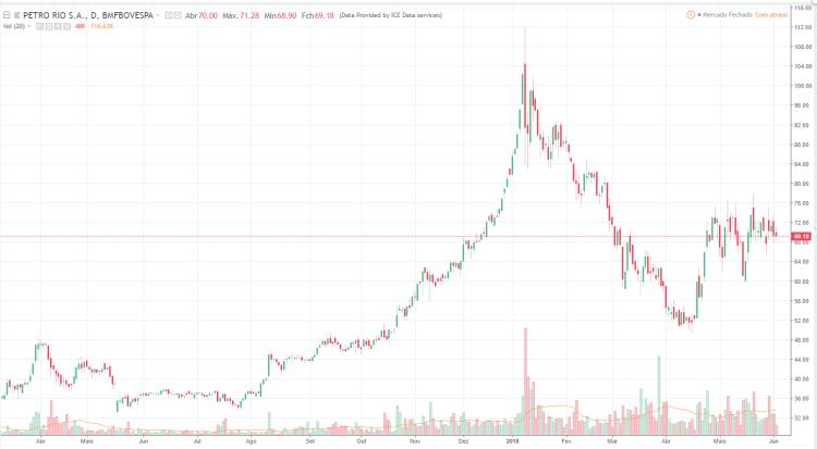 Petrorio gráfico de preço