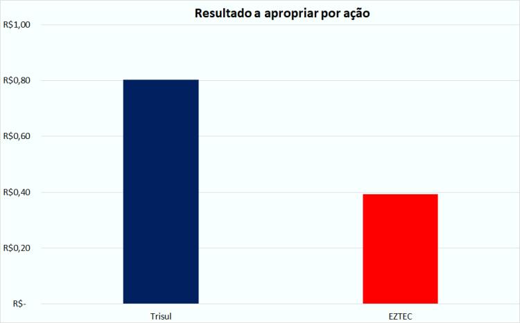 Trisul x EZTEC - resultado a aproprias.png
