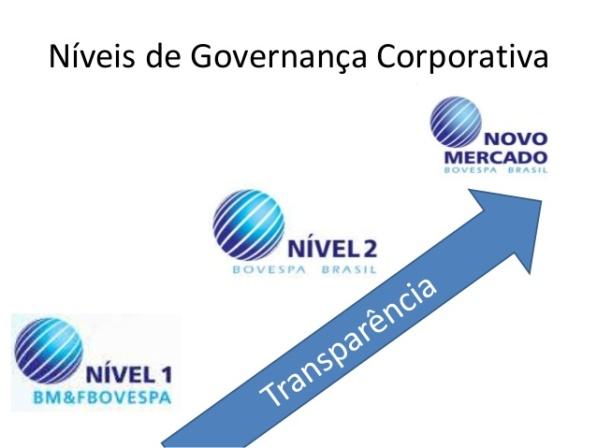 Novo Mercado transparência.jpg