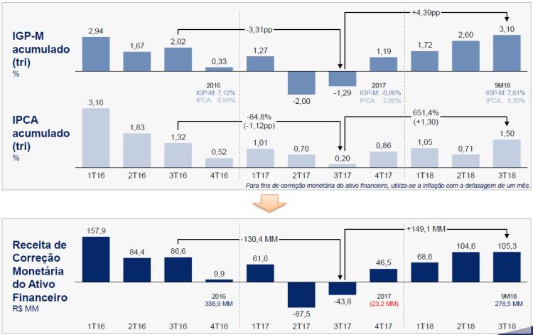 Taesa - impacto da inflação na receita IFRS