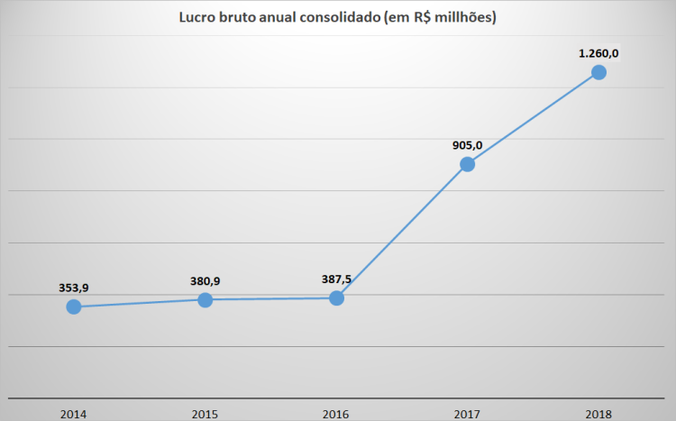 Unipar - lucros.png