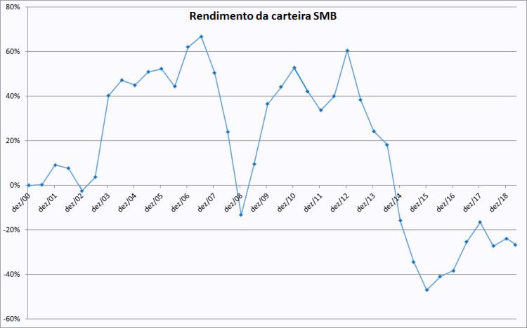 SMB gráfico