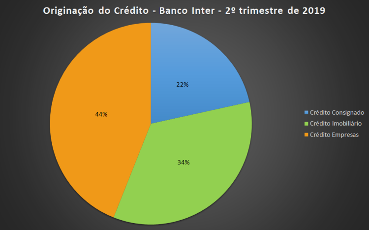 Banco Inter - Crédito 2T19.png