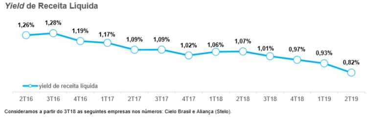 Cielo - yield de receita liquida 2T19.png