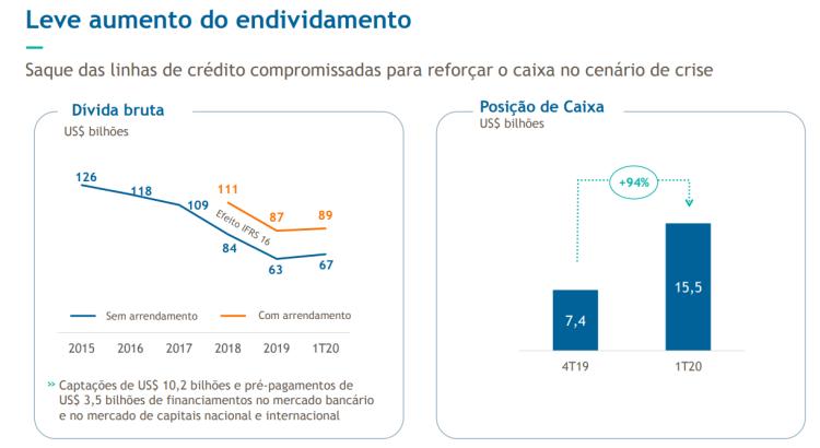 Petrobras- endividamento 1T20
