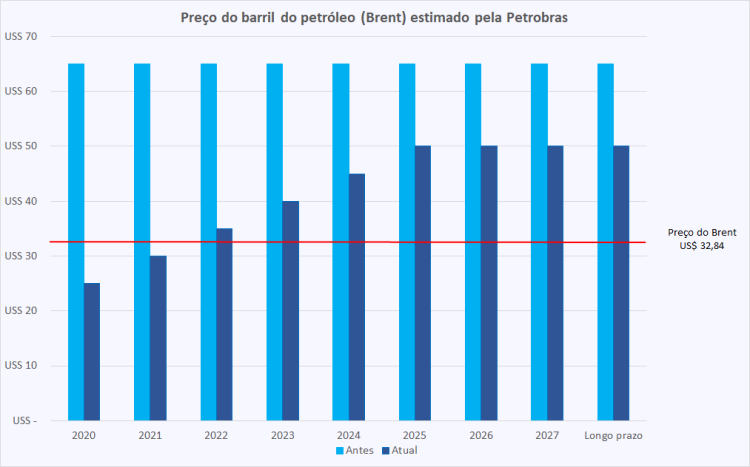 Petrobras brent 1T20