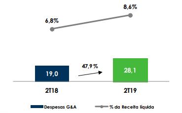 Vulcabras despesas g&a.png