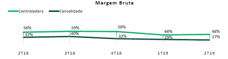 Unipar - margem bruta - 2T19.PNG