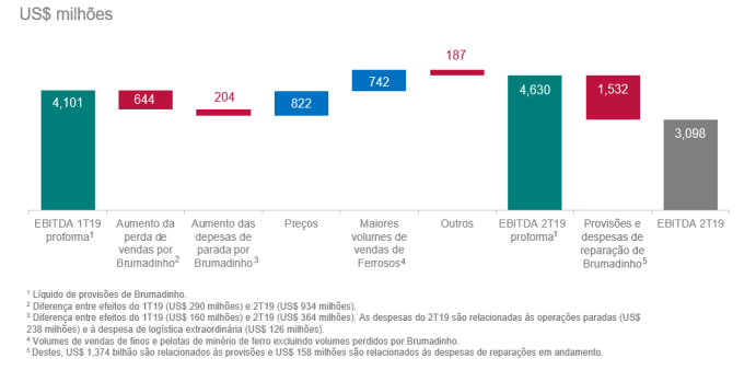 Vale - 2T19 EBITDA.PNG