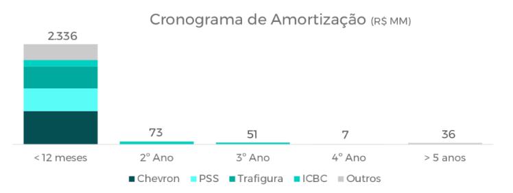 PetroRio Cronograma da Dívida 1T20