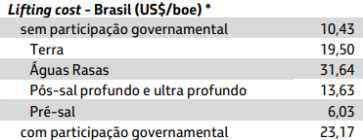 Petrobras - lifting cost.png