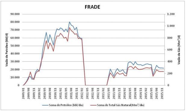 Petrorio - produção histórica de Frade.PNG