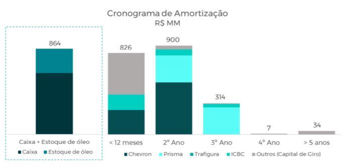 Petrorio- renegociação dívida 2T20